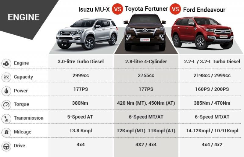 Isuzu MU-X prices in India Vs Competition