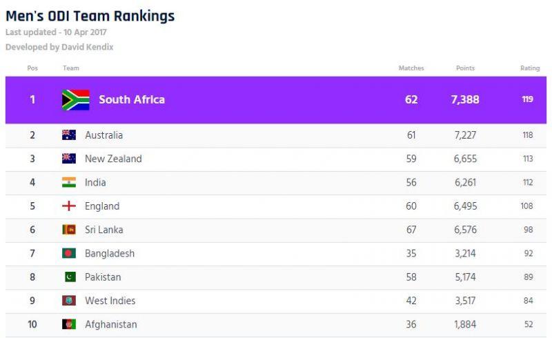 आईसीसी की ताज़ा रैंकिंग के बाद लगा पाकिस्तान और वेस्टइंडीज को बड़ा झटका, होना पड़ा शर्मसार 1