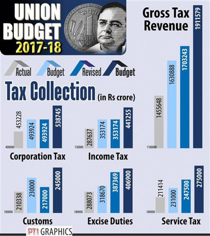 Arun Jaitley in his Budget put gross tax revenue estimate at Rs. 16.3 lakh crore, about 11 per cent higher than gross tax receipts of Rs. 14.5 lakh crore for the previous fiscal. (Photo: PTI graphics)