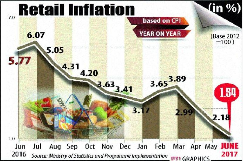 Retail inflation at record low, falls to 1.54 per cent in June