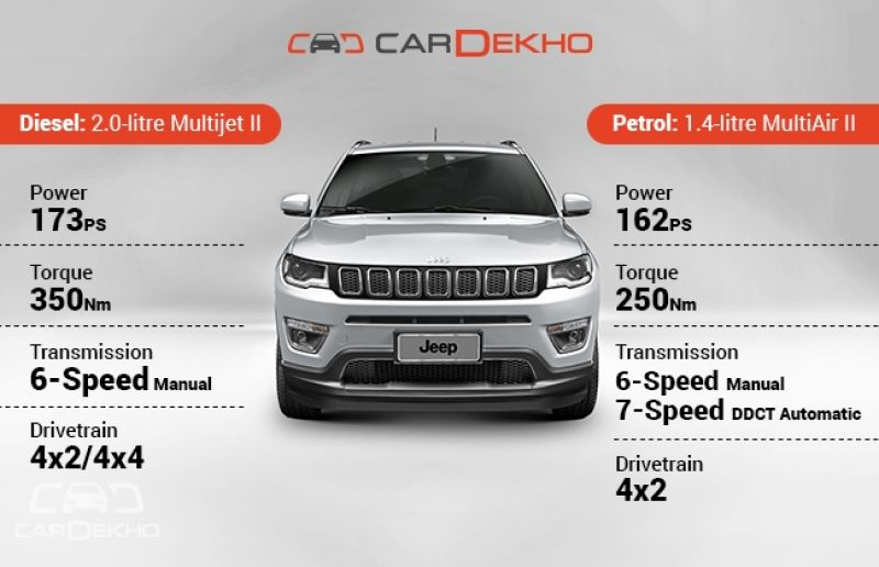 Variants of Jeep compass