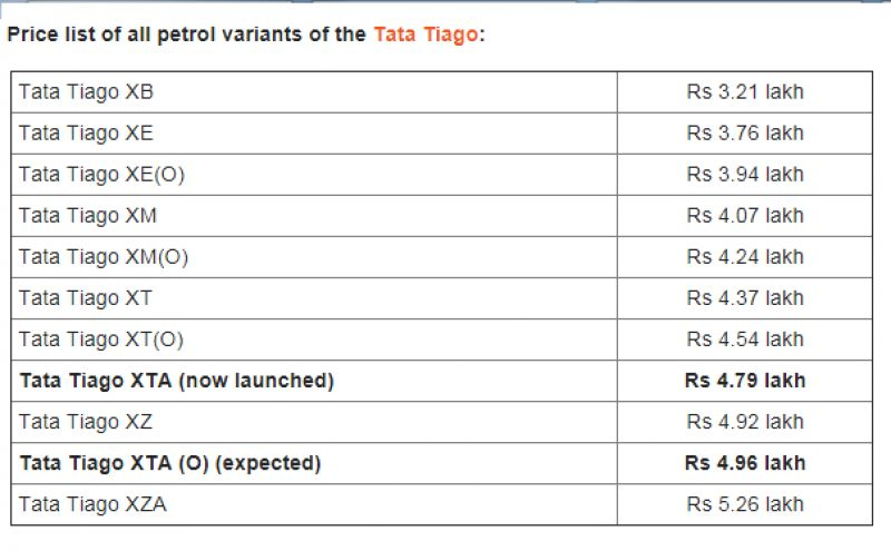 Tata Tiago AMT version now available in XTA trim