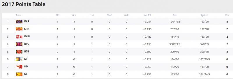(Photo: IPL / Screengrab)