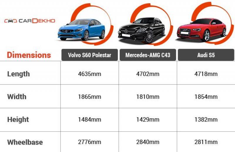 Spec comparison of Volvo S60 Polestar vs MercedesAMG C43 vs Audi S5