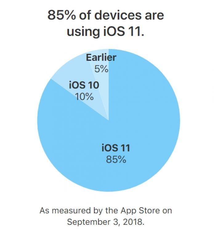 iOS 11 Market Share