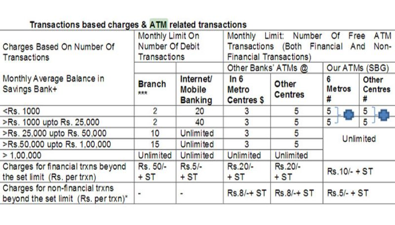 Source: State bank of India website.