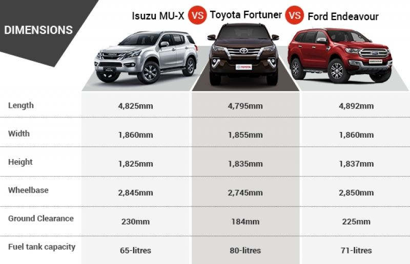 Isuzu MU-X introduced at Rs 23.99 Lakh