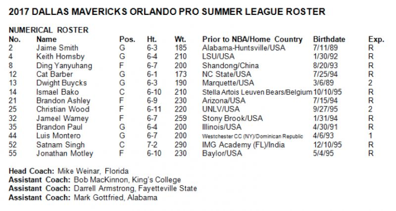 Lakers Announce 2017 Las Vegas Summer League Roster